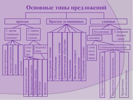 уроках русского языка с 5
