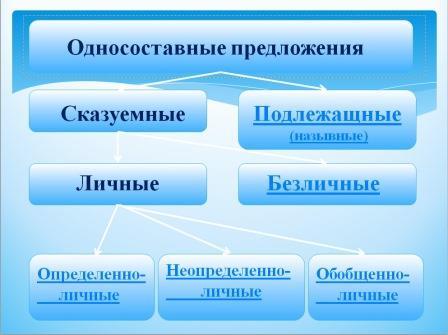 на уроках русского языка с